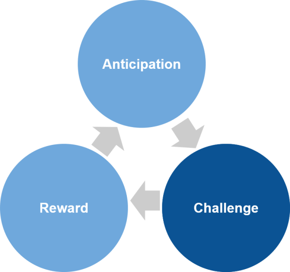 Gamasutra sebastien samsons blog compulsion loops dopamine in challenges replace activity in games and gamification ccuart Gallery